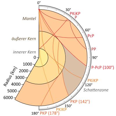 Seismische Longitudinalwellen (P-Wellen): Nomenklatur