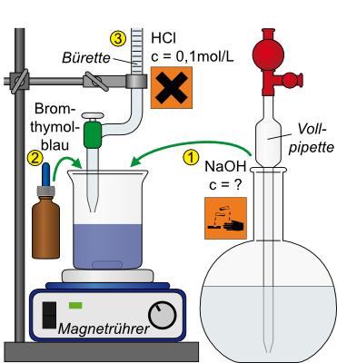 LP – Versuch 45: Titration von Natronlauge mit Salzsäure