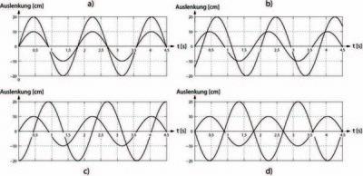 LP – Sinusförmige Schwingungen